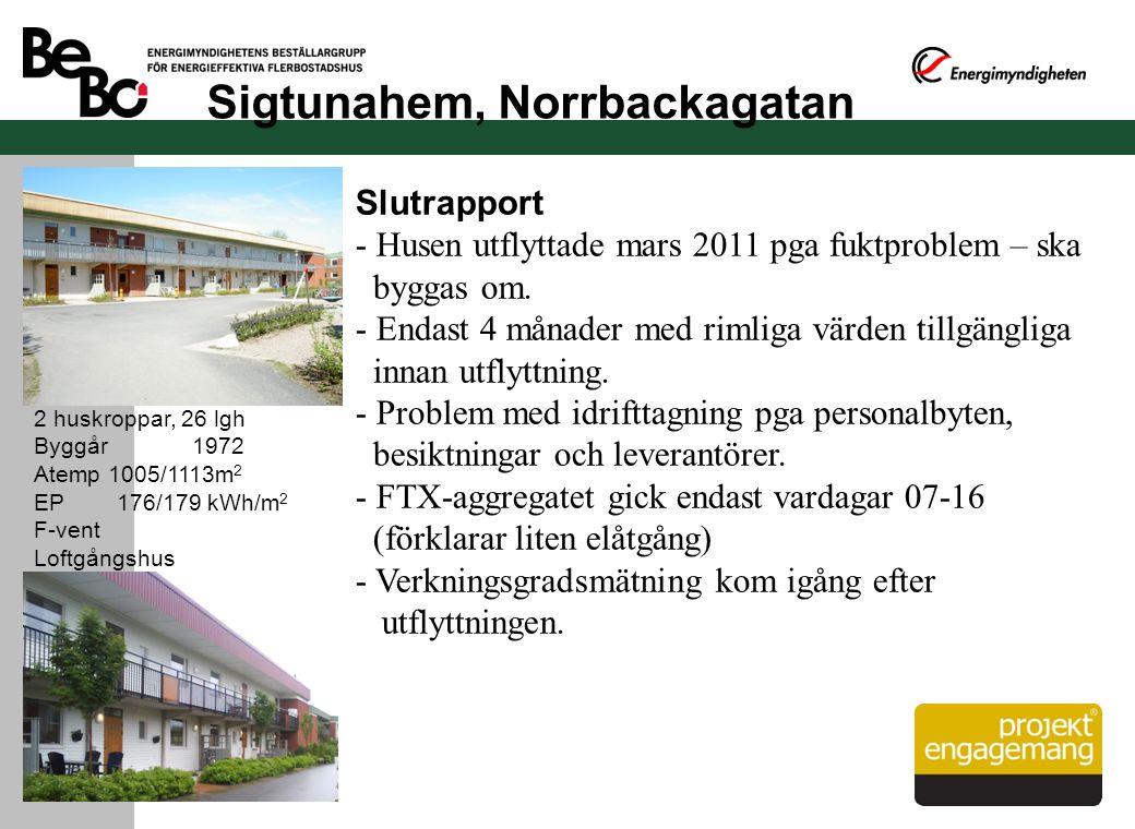 Sigtunahem, Norrbackagatan 2 huskroppar, 26 lgh Byggår 1972 Atemp 1005/1113m 2 EP 176/179 kWh/m 2 F-vent Loftgångshus Slutrapport - Husen utflyttade m