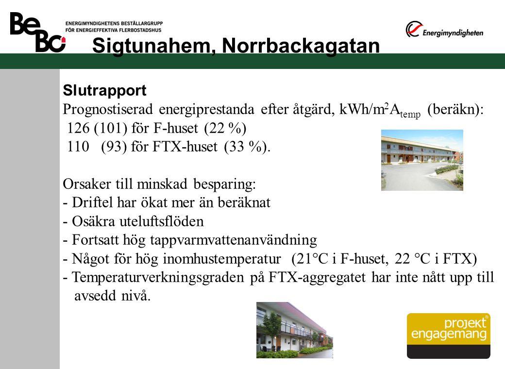 Sigtunahem, Norrbackagatan Slutrapport Prognostiserad energiprestanda efter åtgärd, kWh/m 2 A temp (beräkn): 126 (101) för F-huset (22 %) 110 (93) för