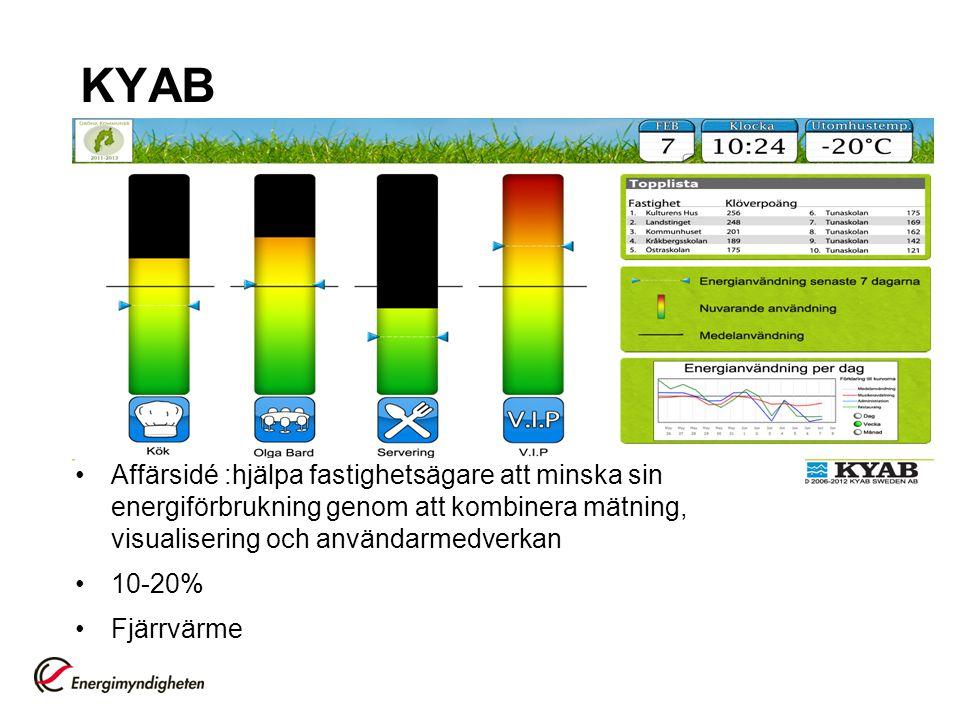 KYAB Affärsidé :hjälpa fastighetsägare att minska sin energiförbrukning genom att kombinera mätning, visualisering och användarmedverkan 10-20% Fjärrv