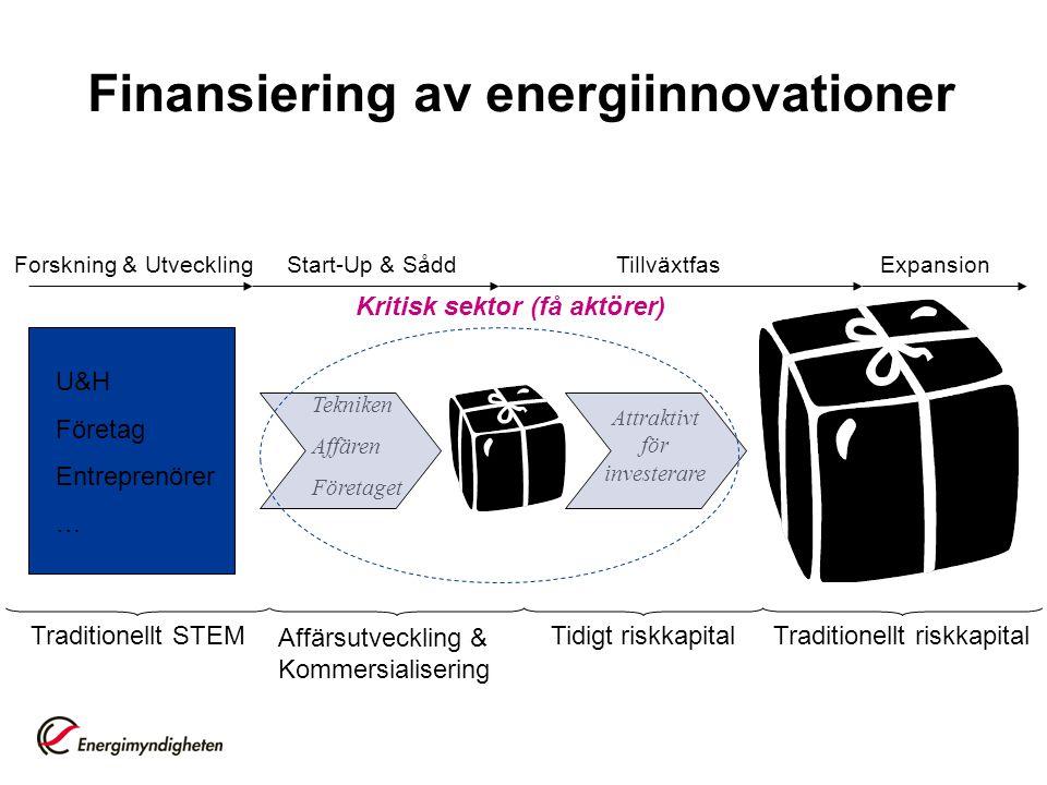 Finansiering av energiinnovationer Tekniken Affären Företaget Forskning & Utveckling U&H Företag Entreprenörer … Start-Up & SåddExpansionTillväxtfas T