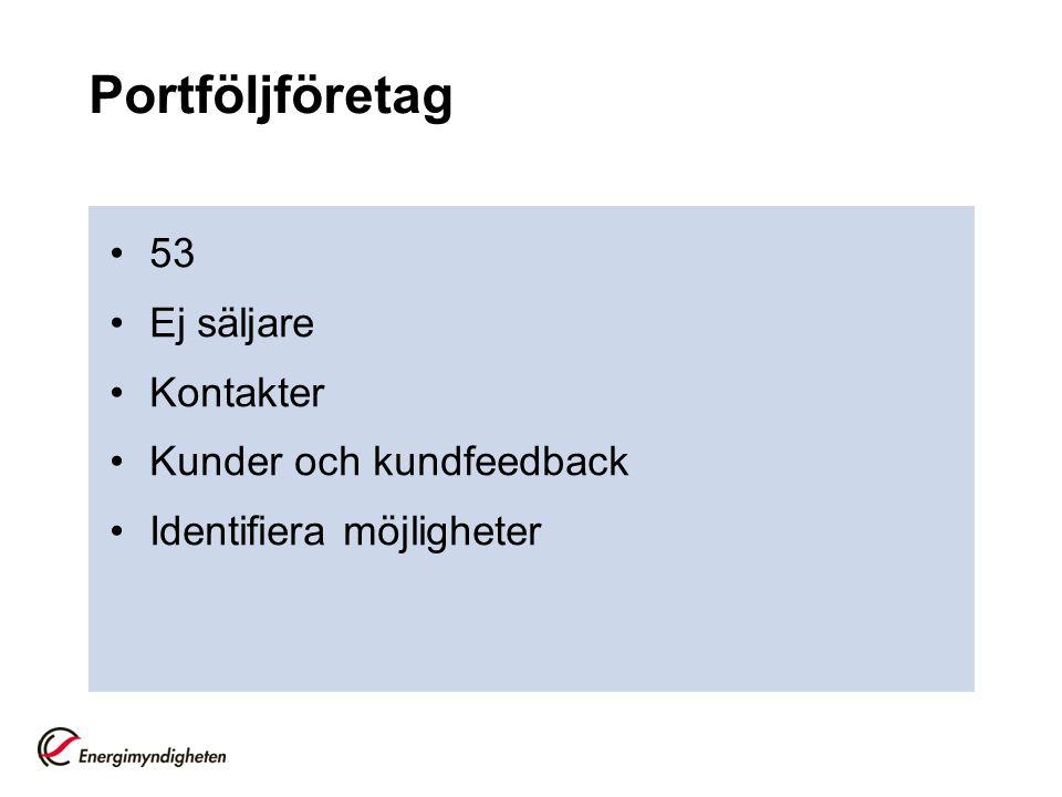 Portföljföretag 53 Ej säljare Kontakter Kunder och kundfeedback Identifiera möjligheter
