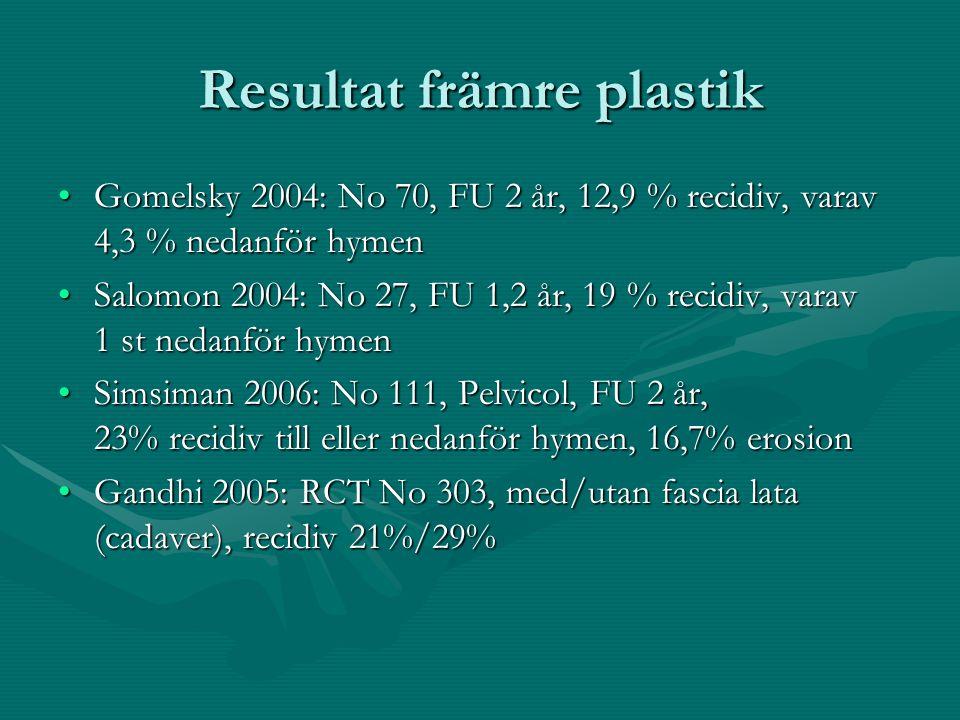 Resultat främre plastik Gomelsky 2004: No 70, FU 2 år, 12,9 % recidiv, varav 4,3 % nedanför hymenGomelsky 2004: No 70, FU 2 år, 12,9 % recidiv, varav