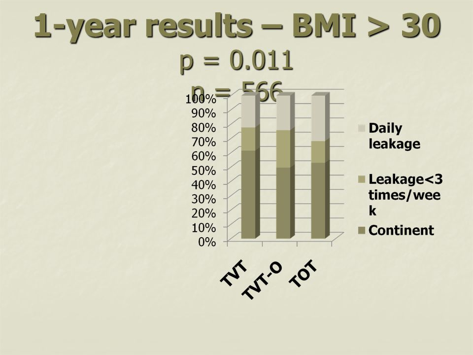 1-year results – BMI > 30 p = 0.011 n = 566