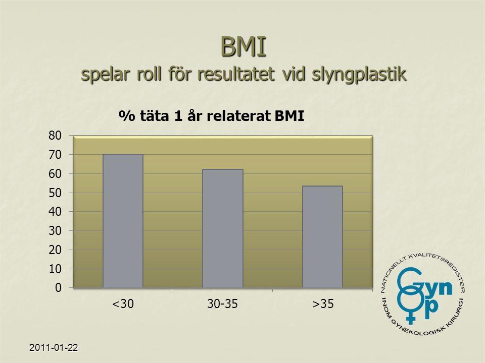 2011-01-22 BMI spelar roll för resultatet vid slyngplastik