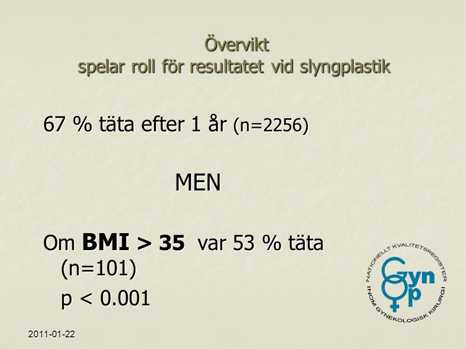 2011-01-22 Övervikt spelar roll för resultatet vid slyngplastik Övervikt spelar roll för resultatet vid slyngplastik 67 % täta efter 1 år (n=2256) MEN Om BMI > 35 var 53 % täta (n=101) p < 0.001