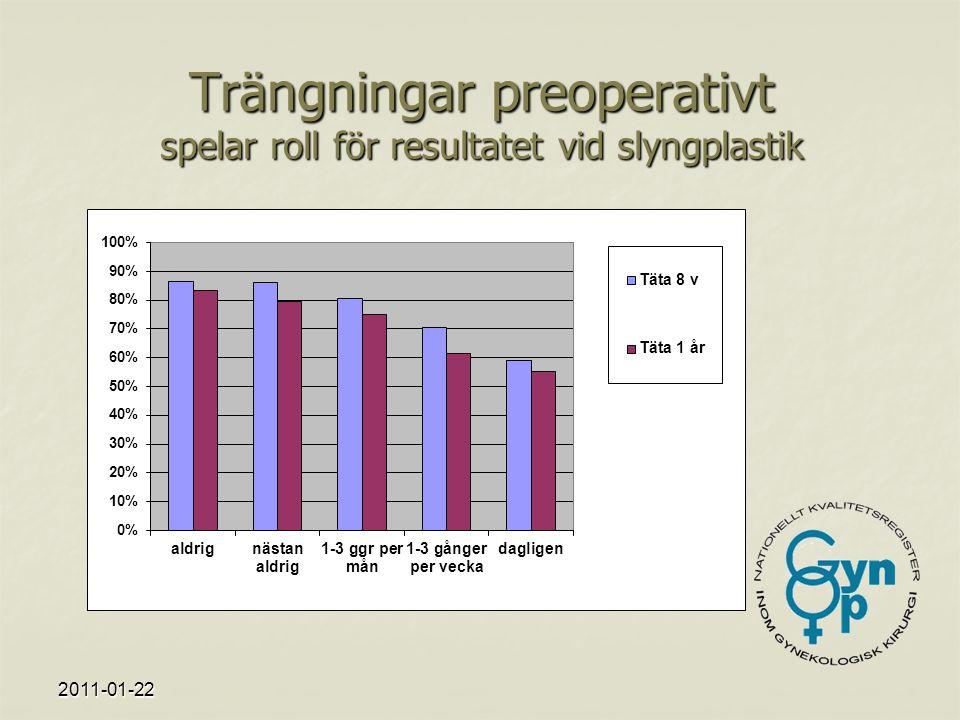 2011-01-22 Trängningar preoperativt spelar roll för resultatet vid slyngplastik