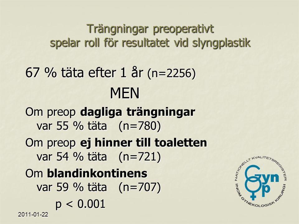 Trängningar preoperativt spelar roll för resultatet vid slyngplastik 67 % täta efter 1 år (n=2256) MEN Om preop dagliga trängningar var 55 % täta (n=780) Om preop ej hinner till toaletten var 54 % täta (n=721) Om blandinkontinens var 59 % täta (n=707) p < 0.001