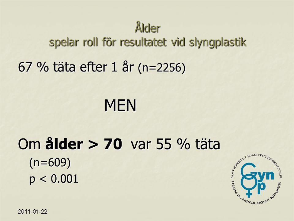 2011-01-22 Ålder spelar roll för resultatet vid slyngplastik 67 % täta efter 1 år (n=2256) MEN Om ålder > 70 var 55 % täta (n=609) p < 0.001