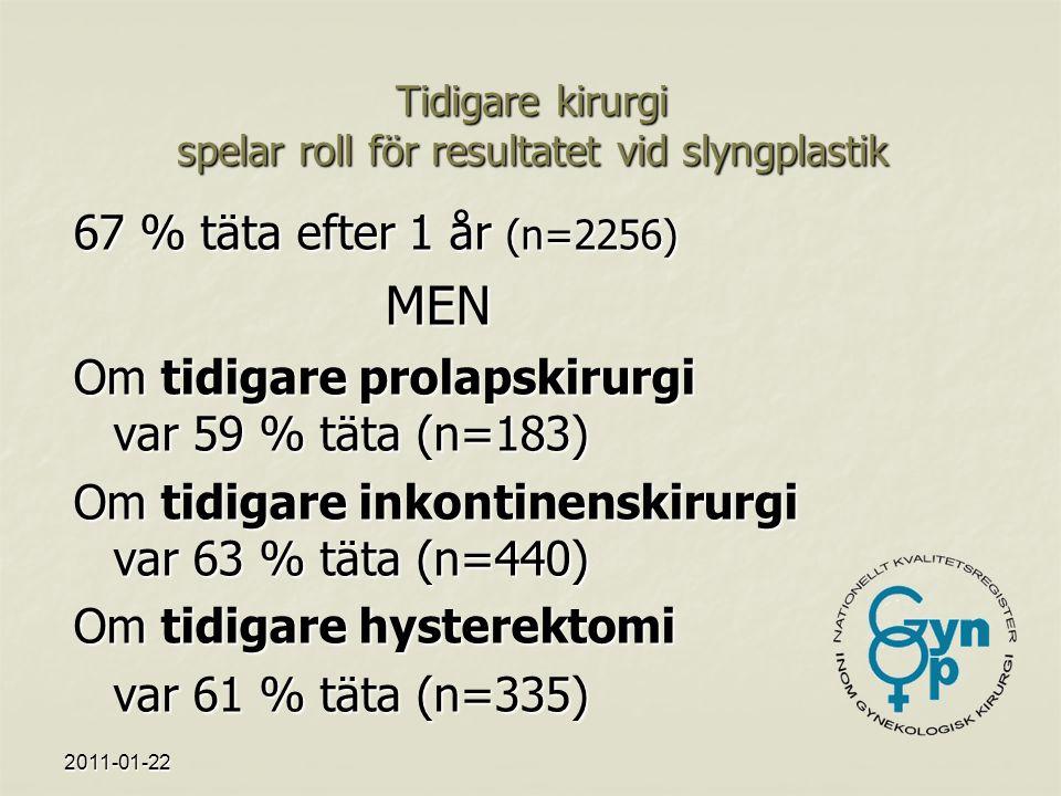 2011-01-22 Tidigare kirurgi spelar roll för resultatet vid slyngplastik 67 % täta efter 1 år (n=2256) MEN Om tidigare prolapskirurgi var 59 % täta (n=183) Om tidigare inkontinenskirurgi var 63 % täta (n=440) Om tidigare hysterektomi var 61 % täta (n=335)