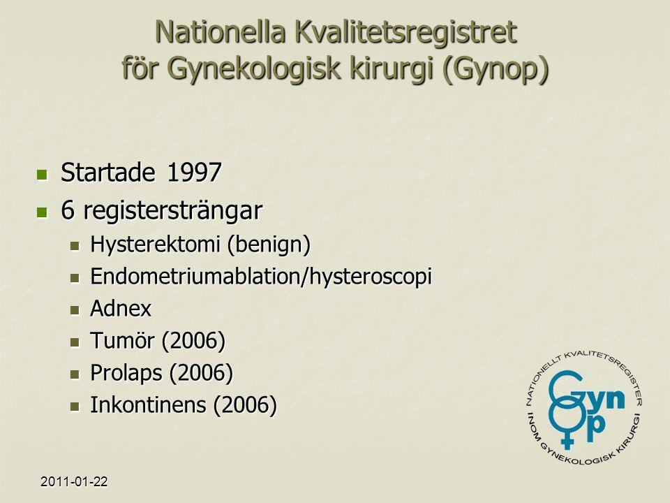 Nationella Kvalitetsregistret för Gynekologisk kirurgi (Gynop) Startade 1997 Startade 1997 6 registersträngar 6 registersträngar Hysterektomi (benign) Hysterektomi (benign) Endometriumablation/hysteroscopi Endometriumablation/hysteroscopi Adnex Adnex Tumör (2006) Tumör (2006) Prolaps (2006) Prolaps (2006) Inkontinens (2006) Inkontinens (2006)