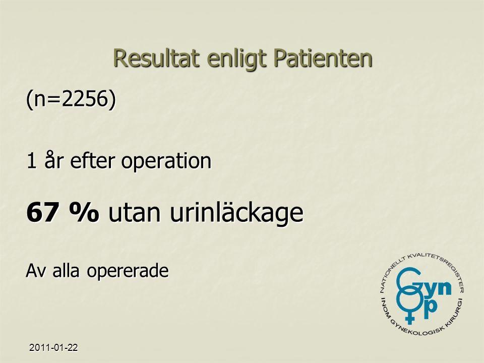 2011-01-22 Resultat enligt Patienten (n=2256) 1 år efter operation 67 % utan urinläckage Av alla opererade