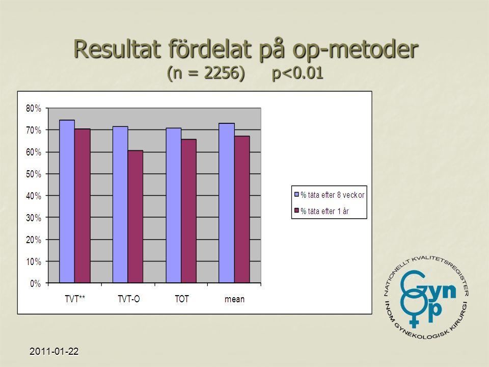 2011-01-22 Resultat fördelat på op-metoder (n = 2256) p<0.01