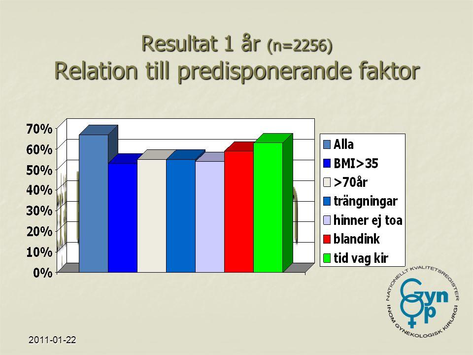 2011-01-22 Resultat 1 år (n=2256) Relation till predisponerande faktor