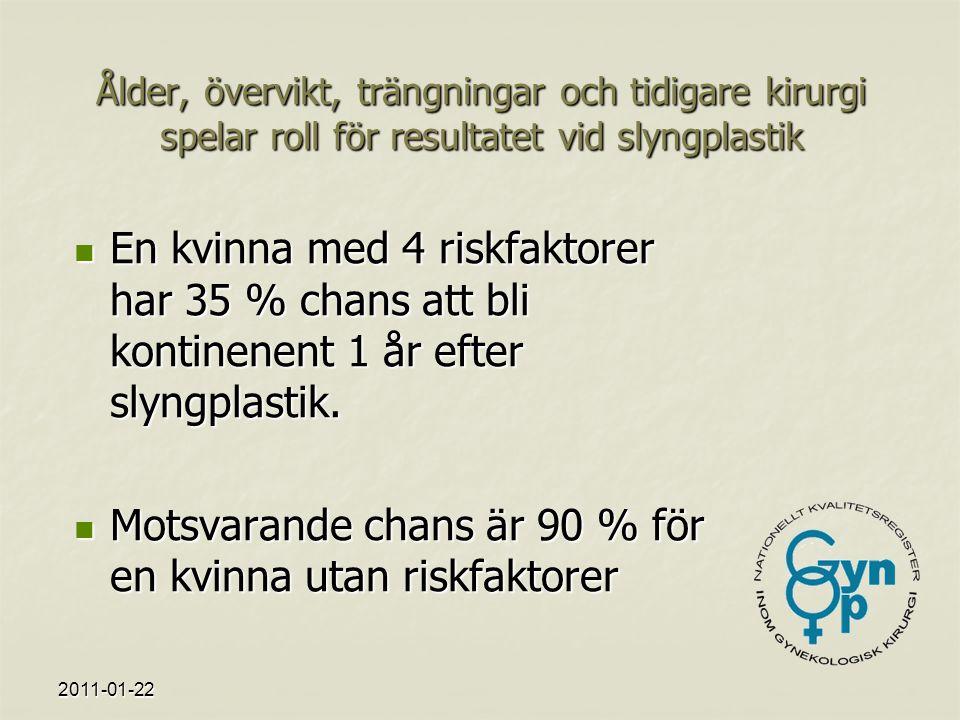 2011-01-22 Ålder, övervikt, trängningar och tidigare kirurgi spelar roll för resultatet vid slyngplastik En kvinna med 4 riskfaktorer har 35 % chans att bli kontinenent 1 år efter slyngplastik.