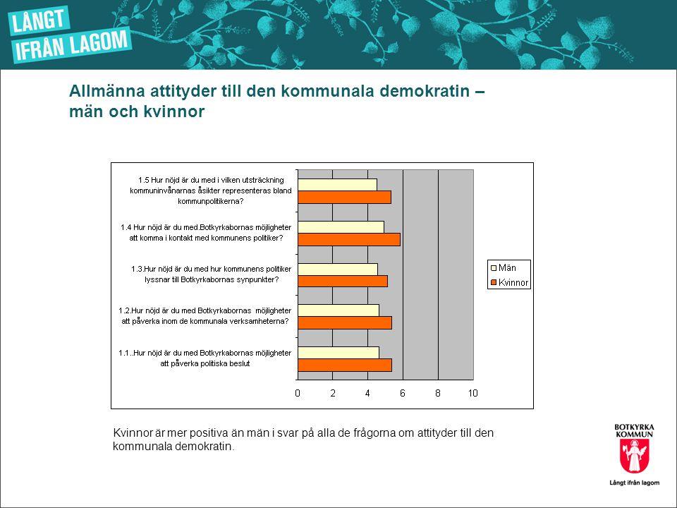 Allmänna attityder till den kommunala demokratin – män och kvinnor Kvinnor är mer positiva än män i svar på alla de frågorna om attityder till den kommunala demokratin.