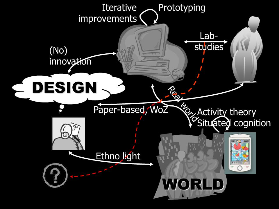 WORLD DESIGN Lab- studies Ethno light Iterative improvements Paper-based, WoZ Activity theory Situated cognition Prototyping (No) innovation Real world