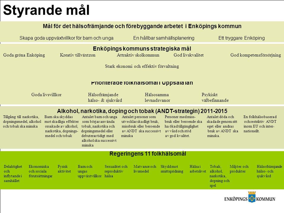 Prioriterade folkhälsomål i Uppsala län Goda livsvillkorHälsofrämjande HälsosammaPsykiskt hälso- & sjukvårdlevnadsvanorvälbefinnande Alkohol, narkotik