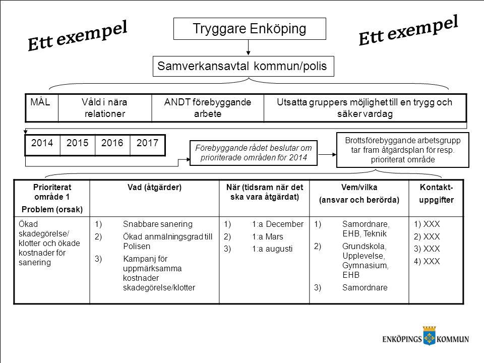 Tryggare Enköping Samverkansavtal kommun/polis MÅLVåld i nära relationer ANDT förebyggande arbete Utsatta gruppers möjlighet till en trygg och säker v
