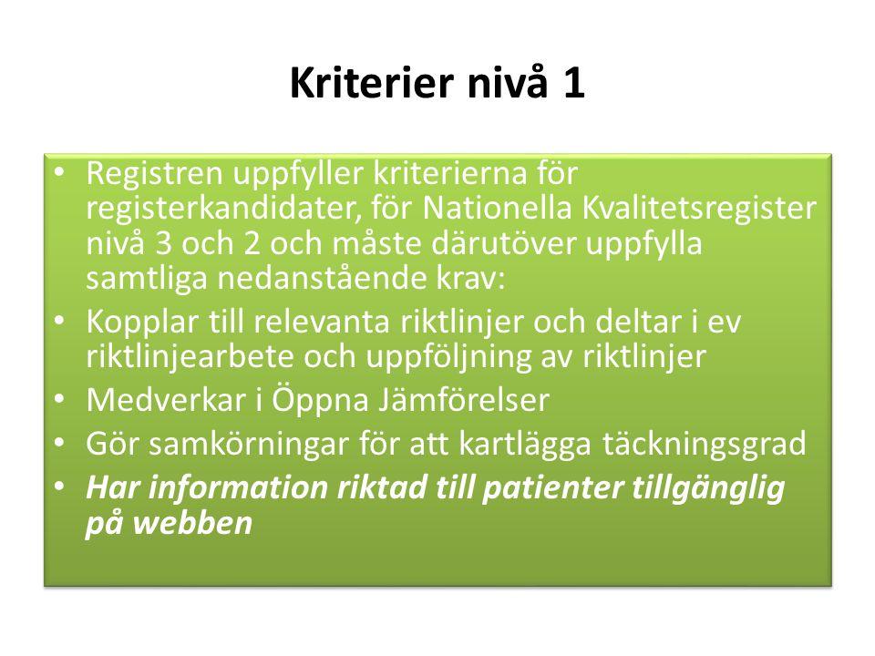 Kriterier nivå 1 Registren uppfyller kriterierna för registerkandidater, för Nationella Kvalitetsregister nivå 3 och 2 och måste därutöver uppfylla samtliga nedanstående krav: Kopplar till relevanta riktlinjer och deltar i ev riktlinjearbete och uppföljning av riktlinjer Medverkar i Öppna Jämförelser Gör samkörningar för att kartlägga täckningsgrad Har information riktad till patienter tillgänglig på webben Registren uppfyller kriterierna för registerkandidater, för Nationella Kvalitetsregister nivå 3 och 2 och måste därutöver uppfylla samtliga nedanstående krav: Kopplar till relevanta riktlinjer och deltar i ev riktlinjearbete och uppföljning av riktlinjer Medverkar i Öppna Jämförelser Gör samkörningar för att kartlägga täckningsgrad Har information riktad till patienter tillgänglig på webben