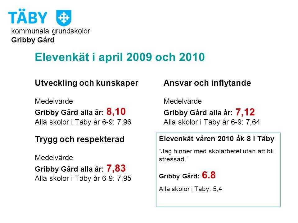kommunala grundskolor Gribby Gård Elevenkät i april 2009 och 2010 Utveckling och kunskaper Medelvärde Gribby Gård alla år: 8,10 Alla skolor i Täby år