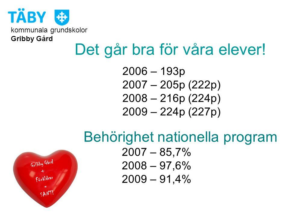 kommunala grundskolor Gribby Gård Det går bra för våra elever! 2006 – 193p 2007 – 205p (222p) 2008 – 216p (224p) 2009 – 224p (227p) Gribby Gård + Förä
