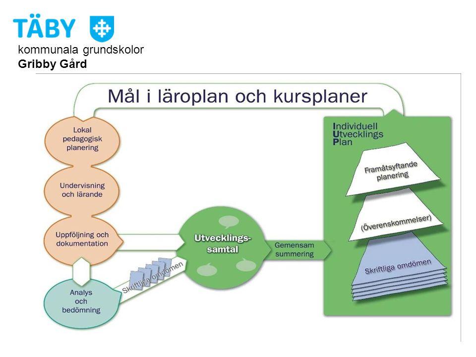 kommunala grundskolor Gribby Gård KompetensCenter Gribby Gård Start ht 2010 Gribby Gård + Föräldrar = SANT!