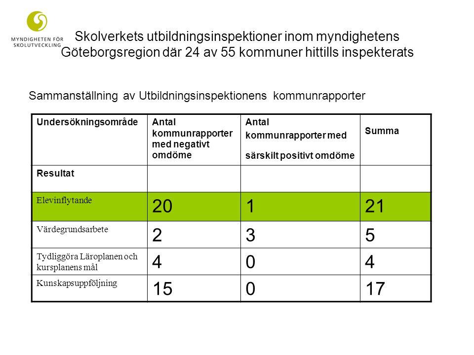 UndersökningsområdeAntal kommunrapporter med negativt omdöme Antal kommunrapporter med särskilt positivt omdöme Summa Resultat Elevinflytande 20121 Vä
