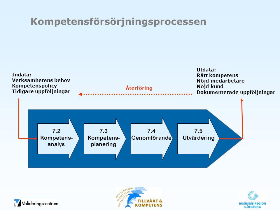 7.2 Kompetens- analys 7.3 Kompetens- planering 7.4 Genomförande 7.5 Utvärdering Indata: Verksamhetens behov Kompetenspolicy Tidigare uppföljningar Utd