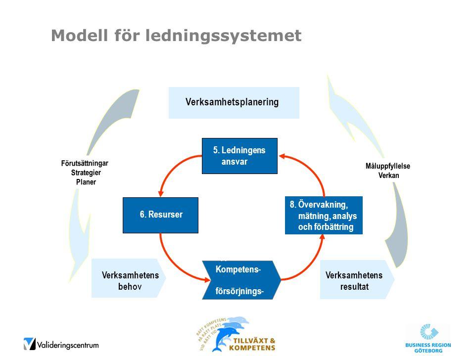 7. Kompetens- försörjnings- processen 5. Ledningens ansvar 6. Resurser 8. Övervakning, mätning, analys och förbättring Verksamhetsplanering Verksamhet
