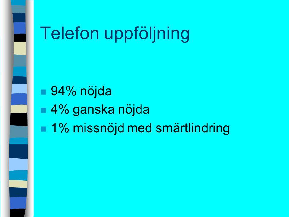 Telefon uppföljning n 94% nöjda n 4% ganska nöjda n 1% missnöjd med smärtlindring