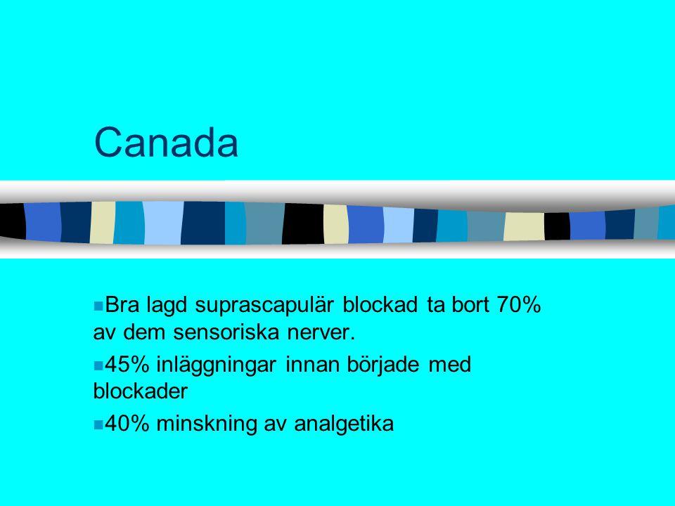 Canada n Bra lagd suprascapulär blockad ta bort 70% av dem sensoriska nerver. n 45% inläggningar innan började med blockader n 40% minskning av analge