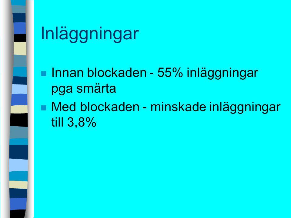 Inläggningar n Innan blockaden - 55% inläggningar pga smärta n Med blockaden - minskade inläggningar till 3,8%