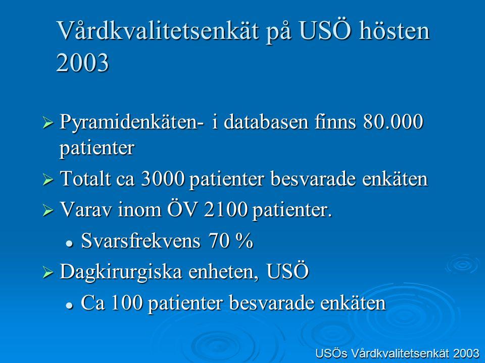Förbättringsområden Information- sjukdom Information- sjukdom Information- rutiner (ej ÖV) Information- rutiner (ej ÖV) Tillgänglighet (ej SV) Tillgänglighet (ej SV) Medicinsk behandling/Behandling Medicinsk behandling/Behandling Omvårdnad Omvårdnad Bemötande Bemötande Delaktighet Delaktighet Arbetsmiljö Arbetsmiljö Betyg Betyg USÖsVårdkvalitetsenkät 2003 USÖs Vårdkvalitetsenkät 2003