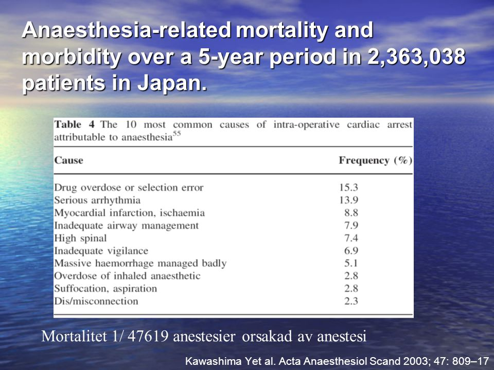 Anaesthesia-related mortality and morbidity over a 5-year period in 2,363,038 patients in Japan. Kawashima Yet al. Acta Anaesthesiol Scand 2003; 47: 8
