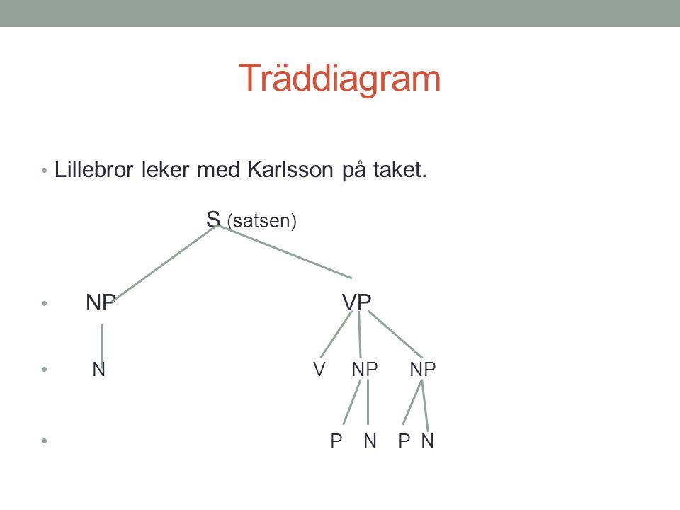 Träddiagram Lillebror leker med Karlsson på taket. S (satsen) NP VP NV NP NP P N P N