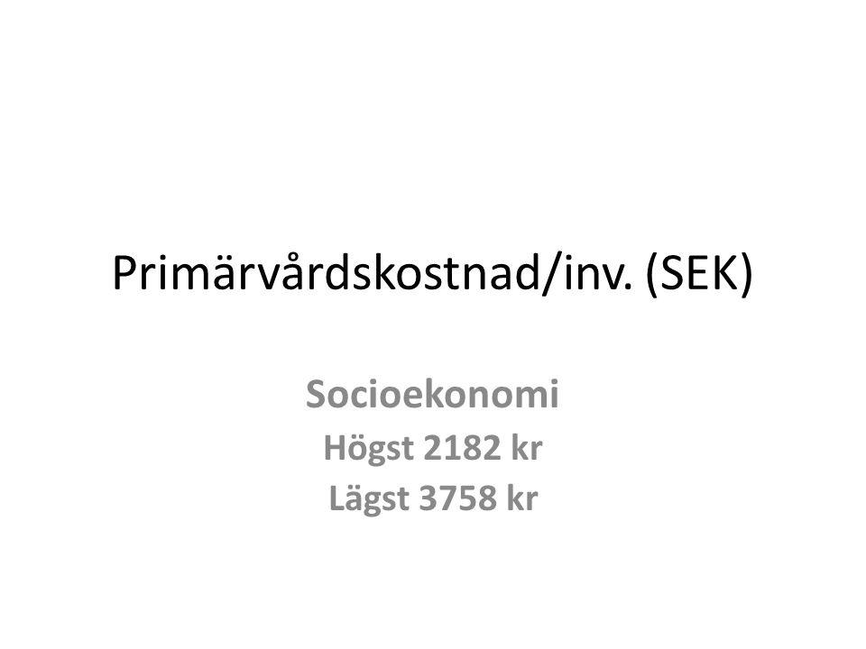 Primärvårdskostnad/inv. (SEK) Socioekonomi Högst 2182 kr Lägst 3758 kr