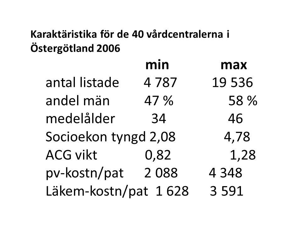 Karaktäristika för de 40 vårdcentralerna i Östergötland 2006 min max antal listade 4 787 19 536 andel män 47 % 58 % medelålder 34 46 Socioekon tyngd 2