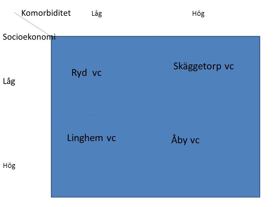 Socioekonomi Låg Hög Komorbiditet Låg Hög Skäggetorp vc Linghem vc Åby vc Ryd vc