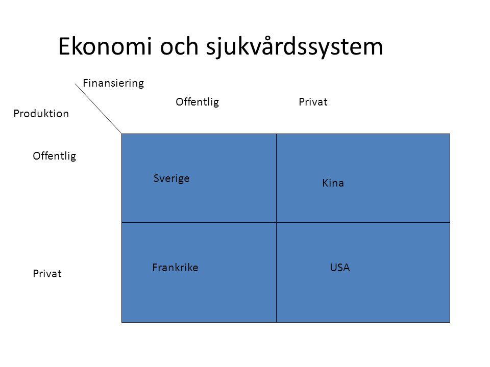 Ekonomi och sjukvårdssystem Produktion Finansiering Offentlig Privat Offentlig Privat Sverige Kina FrankrikeUSA