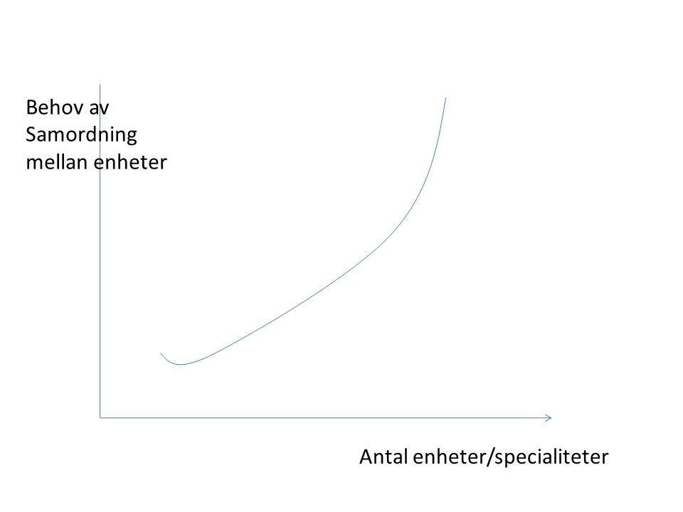 Antal enheter/specialiteter Behov av Samordning mellan enheter