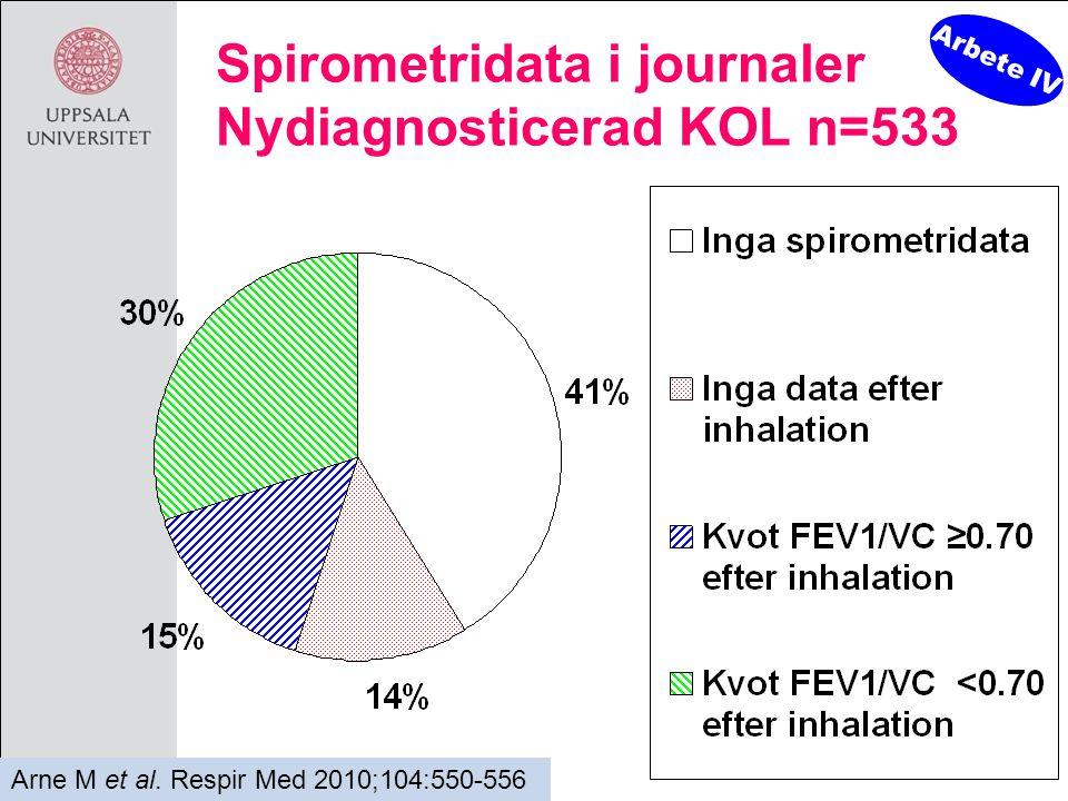 mats.arne@medsci.uu.se Spirometridata i journaler Nydiagnosticerad KOL n=533 Arbete IV Arne M et al. Respir Med 2010;104:550-556
