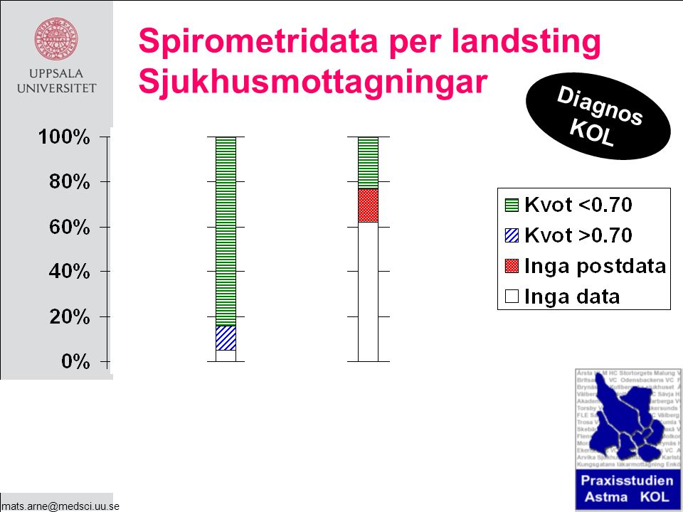 mats.arne@medsci.uu.se Spirometridata per landsting Sjukhusmottagningar Diagnos KOL