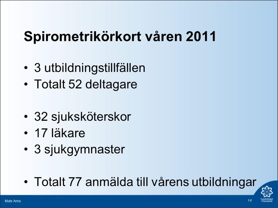 Spirometrikörkort våren 2011 3 utbildningstillfällen Totalt 52 deltagare 32 sjuksköterskor 17 läkare 3 sjukgymnaster Totalt 77 anmälda till vårens utb