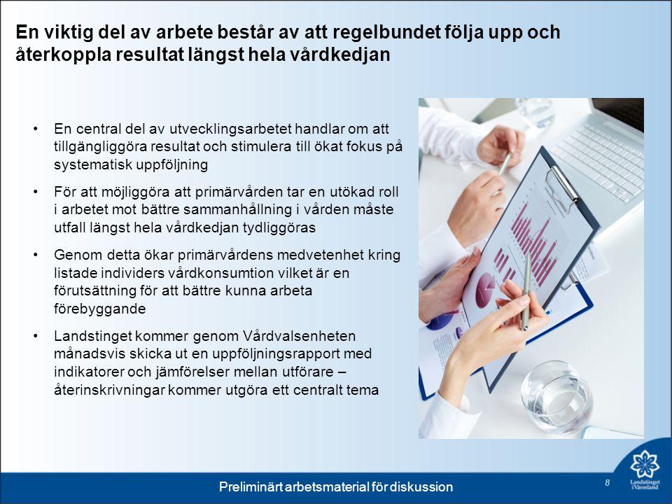 En viktig del av arbete består av att regelbundet följa upp och återkoppla resultat längst hela vårdkedjan En central del av utvecklingsarbetet handlar om att tillgängliggöra resultat och stimulera till ökat fokus på systematisk uppföljning För att möjliggöra att primärvården tar en utökad roll i arbetet mot bättre sammanhållning i vården måste utfall längst hela vårdkedjan tydliggöras Genom detta ökar primärvårdens medvetenhet kring listade individers vårdkonsumtion vilket är en förutsättning för att bättre kunna arbeta förebyggande Landstinget kommer genom Vårdvalsenheten månadsvis skicka ut en uppföljningsrapport med indikatorer och jämförelser mellan utförare – återinskrivningar kommer utgöra ett centralt tema Preliminärt arbetsmaterial för diskussion 8