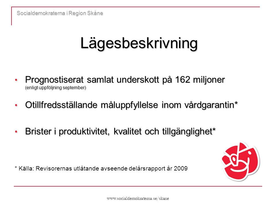 www.socialdemokraterna.se/skane Socialdemokraterna i Region Skåne Lägesbeskrivning Prognostiserat samlat underskott på 162 miljoner (enligt uppföljning september) Prognostiserat samlat underskott på 162 miljoner (enligt uppföljning september) Otillfredsställande måluppfyllelse inom vårdgarantin* Otillfredsställande måluppfyllelse inom vårdgarantin* Brister i produktivitet, kvalitet och tillgänglighet* Brister i produktivitet, kvalitet och tillgänglighet* * Källa: Revisorernas utlåtande avseende delårsrapport år 2009