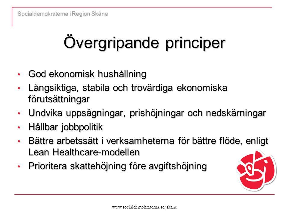 www.socialdemokraterna.se/skane Socialdemokraterna i Region Skåne Övergripande principer God ekonomisk hushållning God ekonomisk hushållning Långsiktiga, stabila och trovärdiga ekonomiska förutsättningar Långsiktiga, stabila och trovärdiga ekonomiska förutsättningar Undvika uppsägningar, prishöjningar och nedskärningar Undvika uppsägningar, prishöjningar och nedskärningar Hållbar jobbpolitik Hållbar jobbpolitik Bättre arbetssätt i verksamheterna för bättre flöde, enligt Lean Healthcare-modellen Bättre arbetssätt i verksamheterna för bättre flöde, enligt Lean Healthcare-modellen Prioritera skattehöjning före avgiftshöjning Prioritera skattehöjning före avgiftshöjning