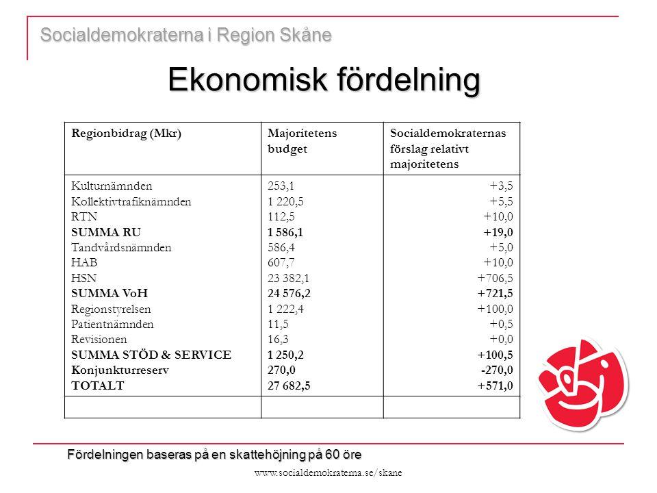 www.socialdemokraterna.se/skane Socialdemokraterna i Region Skåne Ekonomisk fördelning Regionbidrag (Mkr)Majoritetens budget Socialdemokraternas förslag relativt majoritetens Kulturnämnden Kollektivtrafiknämnden RTN SUMMA RU Tandvårdsnämnden HAB HSN SUMMA VoH Regionstyrelsen Patientnämnden Revisionen SUMMA STÖD & SERVICE Konjunkturreserv TOTALT 253,1 1 220,5 112,5 1 586,1 586,4 607,7 23 382,1 24 576,2 1 222,4 11,5 16,3 1 250,2 270,0 27 682,5 +3,5 +5,5 +10,0 +19,0 +5,0 +10,0 +706,5 +721,5 +100,0 +0,5 +0,0 +100,5 -270,0 +571,0 Fördelningen baseras på en skattehöjning på 60 öre