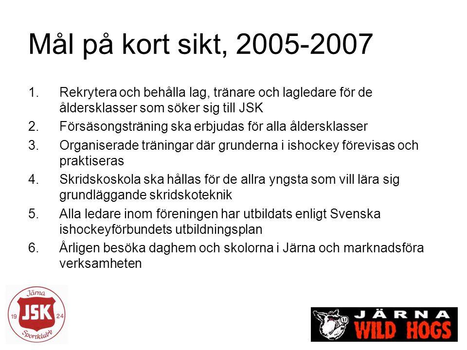 Mål på kort sikt, 2005-2007 1.Rekrytera och behålla lag, tränare och lagledare för de åldersklasser som söker sig till JSK 2.Försäsongsträning ska erb