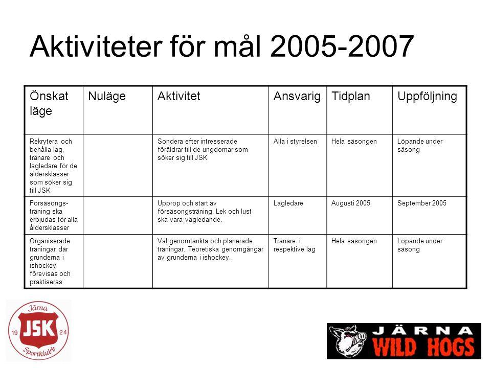 Aktiviteter för mål 2005-2007 Önskat läge NulägeAktivitetAnsvarigTidplanUppföljning Rekrytera och behålla lag, tränare och lagledare för de åldersklas