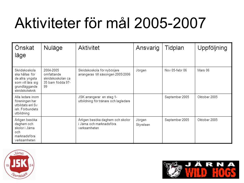 Aktiviteter för mål 2005-2007 Önskat läge NulägeAktivitetAnsvarigTidplanUppföljning Skridskoskola ska hållas för de allra yngsta som vill lära sig gru